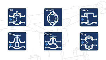 Manual Valves Common Types